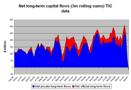 Capital flows into the USA