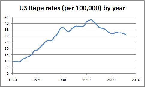 USA rape rates 1960-2007