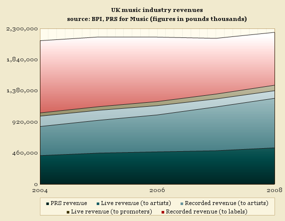UK music industry revenue, 2004-2008
