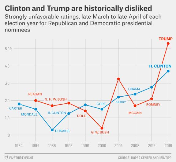 trump-clinton-unpopular