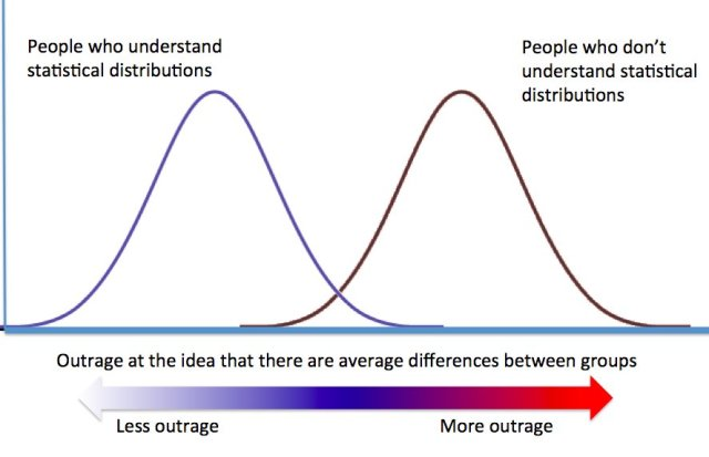 gaussian_outrage