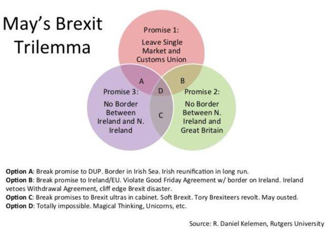mays_brexit_trilemma